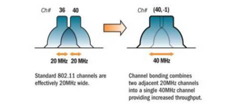 The Graphic Is Fairly Self Explanatory Traditional 80211 Channels Are Either 20 MHz Wide OFDM Or 22 DSSS Channel Bonding Combines Two