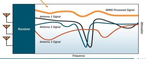 MIMO Signal Processing