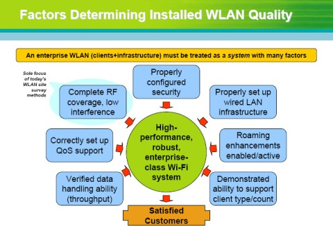Factors Determining Installed WLAN Quality